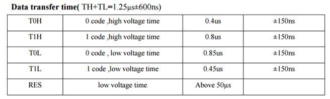DIY RGB LED SPECTRUM ANALYSER using STM32 | eXtreme Electronics