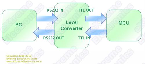 Level Converter